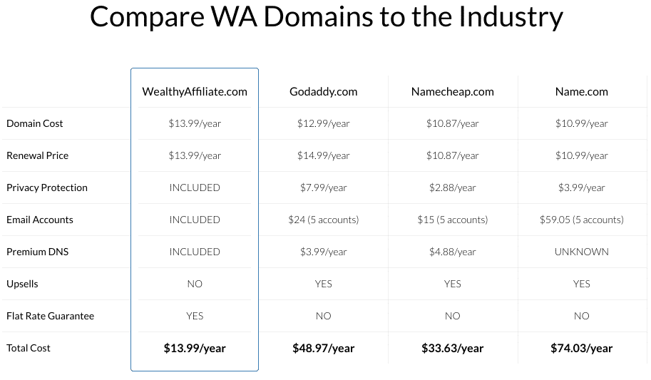 wealthy affiliate domain purchase comparison