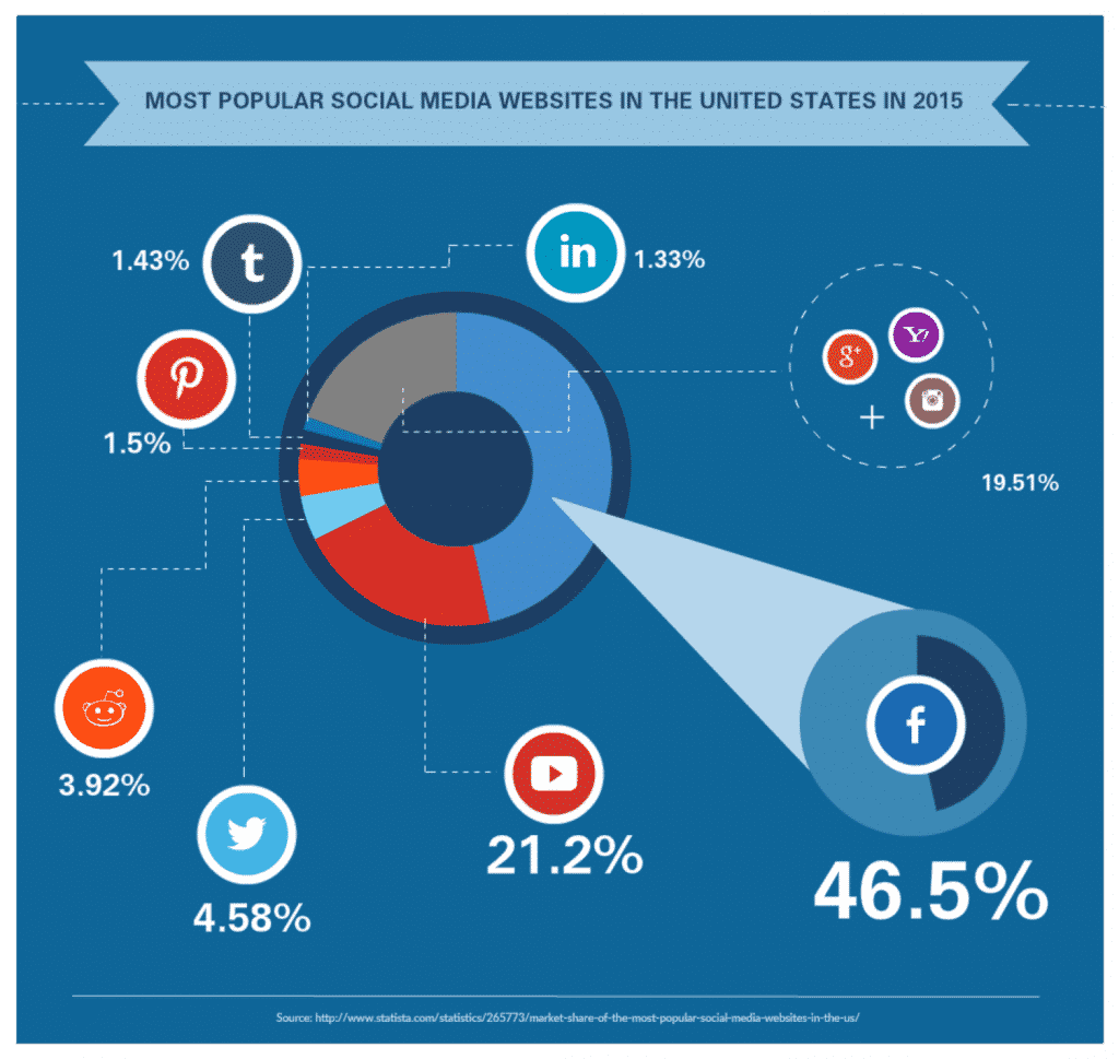 Top 7 Social Media Sites Market Share Percentage