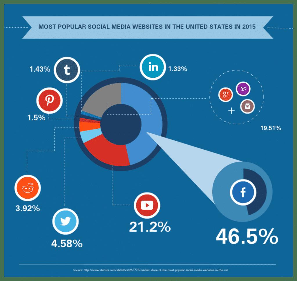 Top 7 Social Media Sites Market Share Percentage
