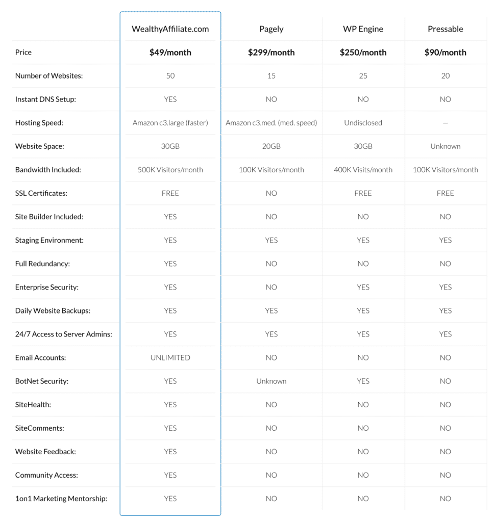 Wealthy Affiliate hosting comparison