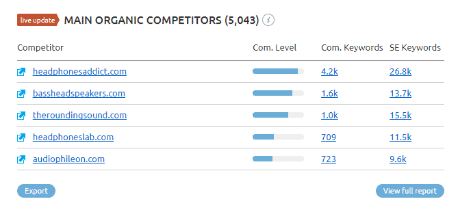 SEMrush Main Organic Competitors