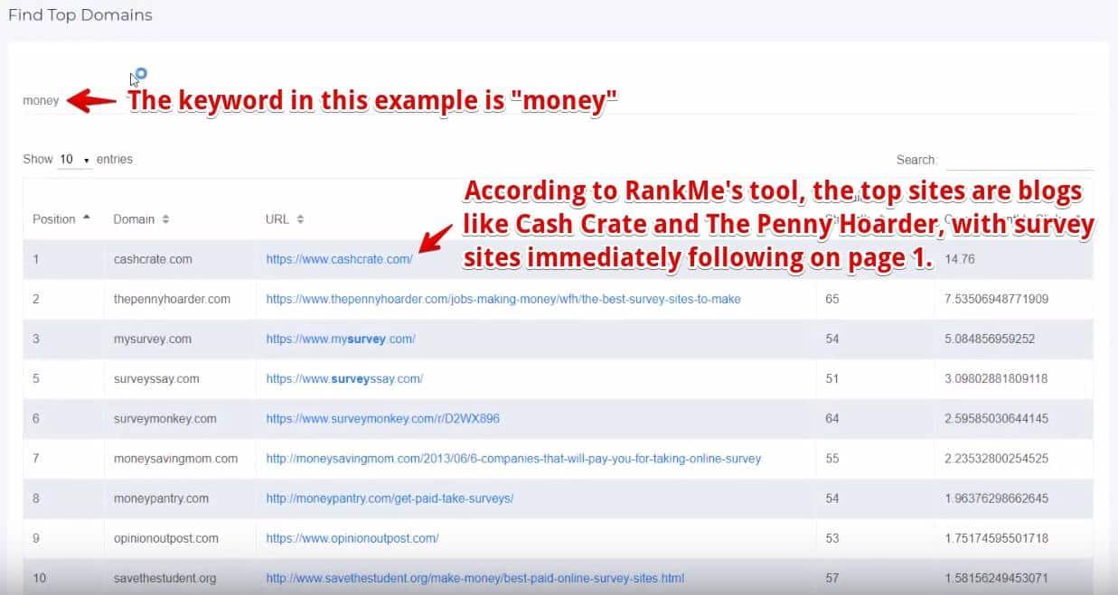rankme money keyword