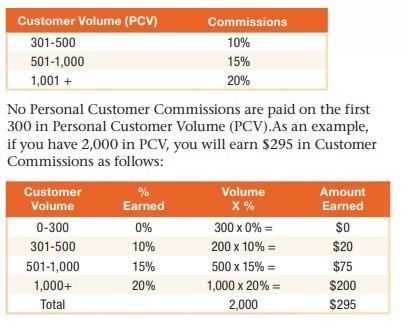 Javita MLM Review - Compensation