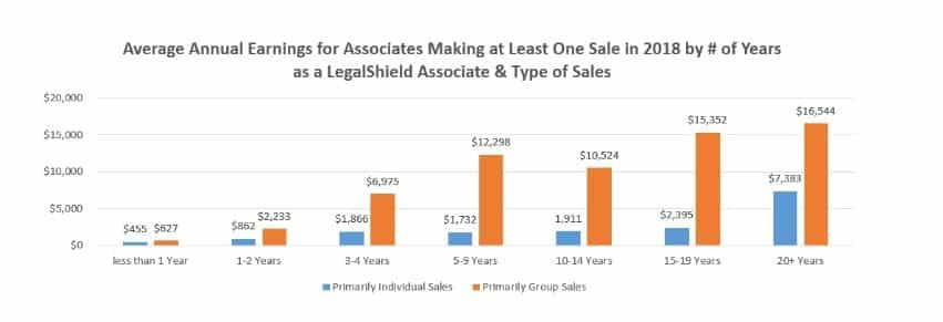 LegalShield MLM Review - Sales