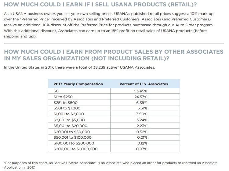 Usana MLM Review - Compensation